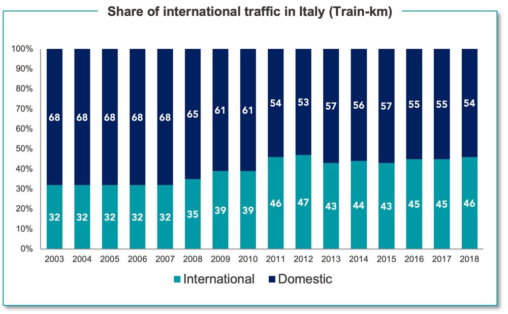 Captrain Italia Trafico KM