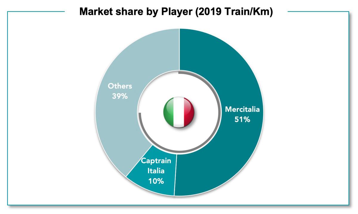 Captrain Italia Market Cifra